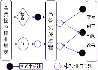 品管过程分析与指导