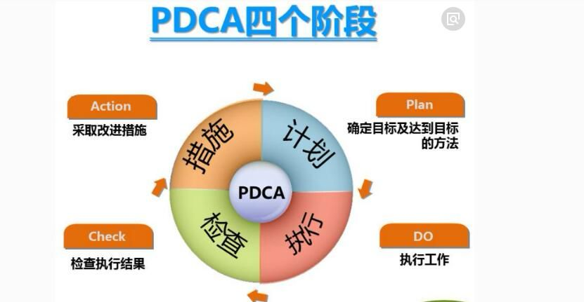 视频|管理者必备工具——PDCA循环管理