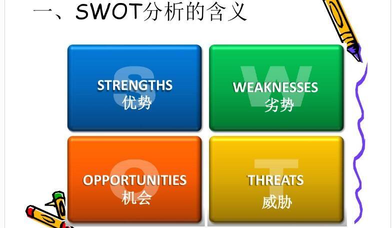 视频|管理者必备工具——SWOT分析法5集