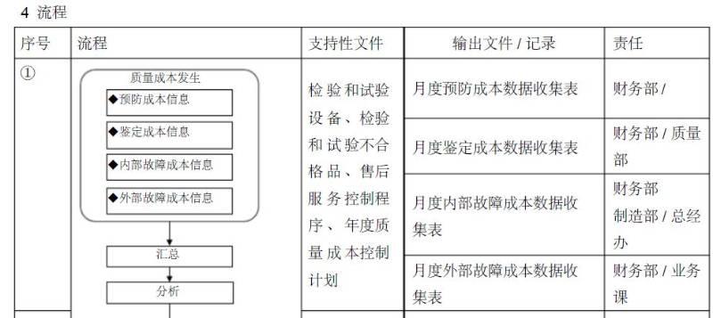 汽配行业IATF16949-2016质量手册