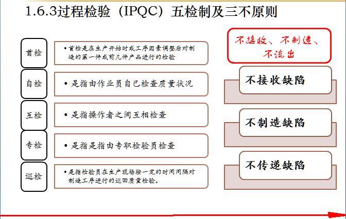 PPT|一个很实用的质量检验员培训资料