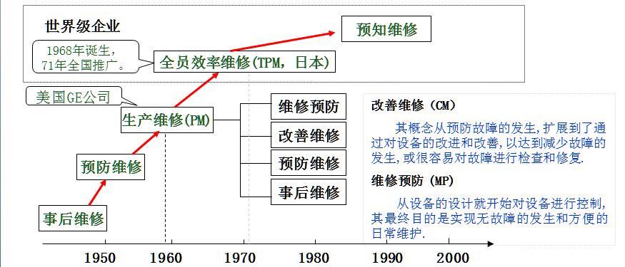 PPT|TPM推进手册精编版