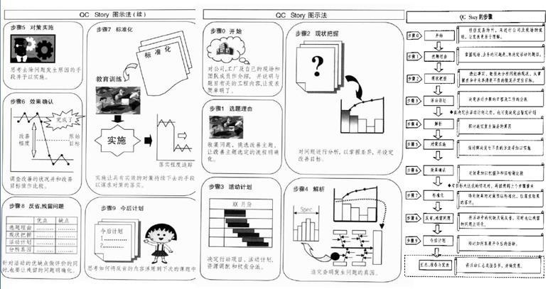 PDF|品质管理现场专家改善活用QCC