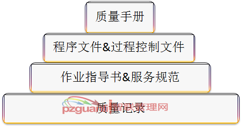 质量管理体系文件的组成