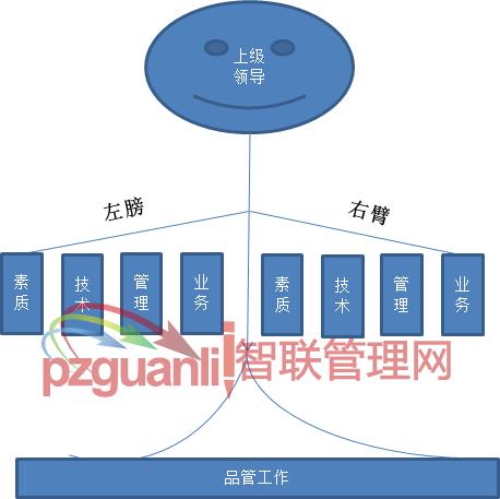 品质管理作用图
