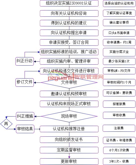 第三方审核流程图