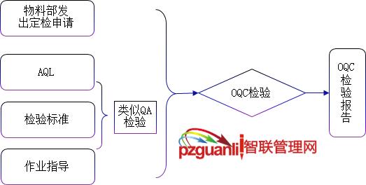 OQC定期检验必备流程