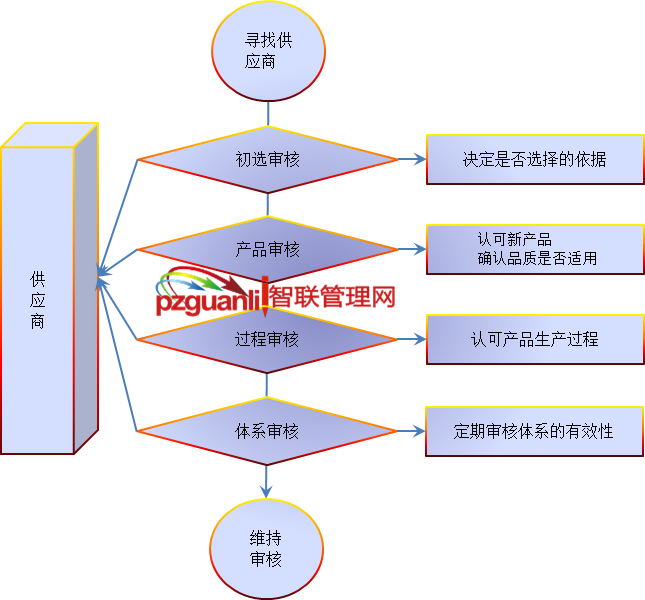 审核供应商的目的和审核四大类别摘要