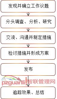 QCC品管圈实施流程图