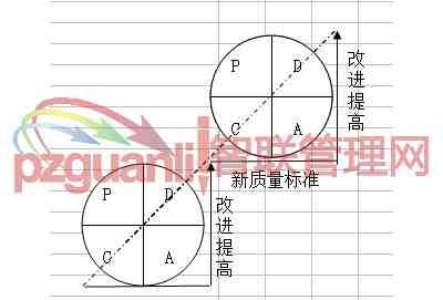PDCA循环特点图