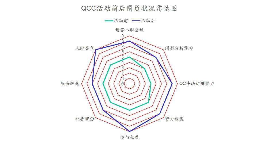 QC7大手法之雷达图1