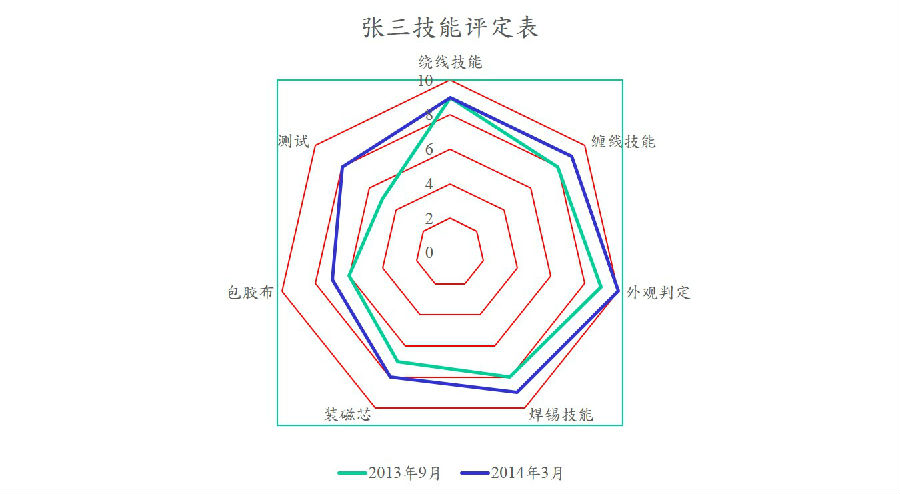 QC7大手法之雷达图2