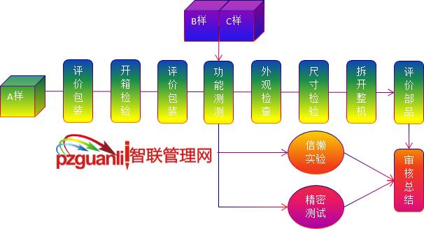 品质来料管理,产品审核流程图