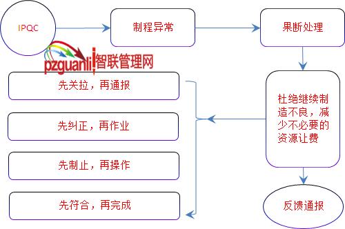 IPQC巧制控制图和处理异常