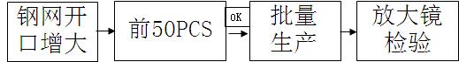 客诉假焊案例过程分析与改善