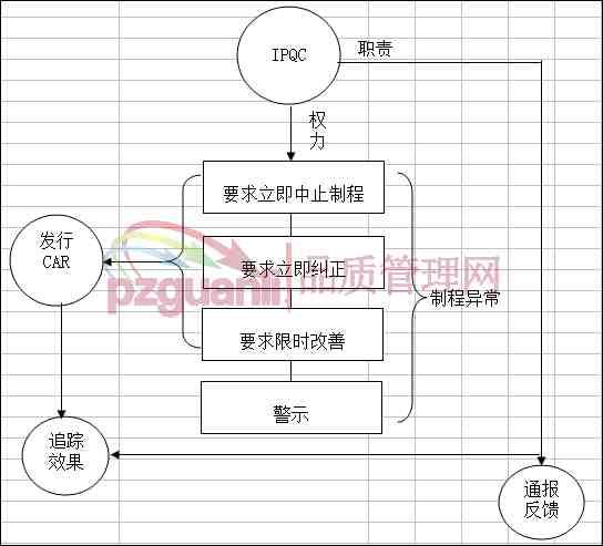 ipqc工作流程 ipqc工作职责