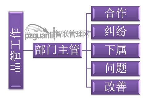 品质管理或品质管理职责图