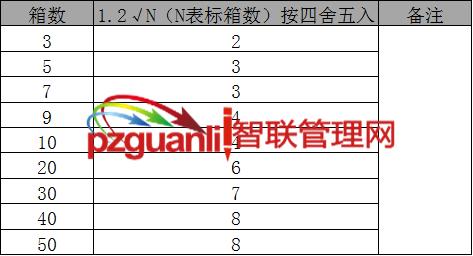 出货品质管理开箱取样检验列表