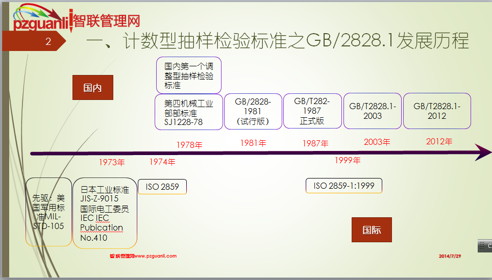 GB/T2828.1-2012之AQL灵活运用技巧课件下载