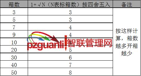 来料品质管理开箱取样检验列表