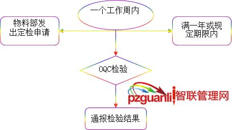 OQC定期检验时机流程