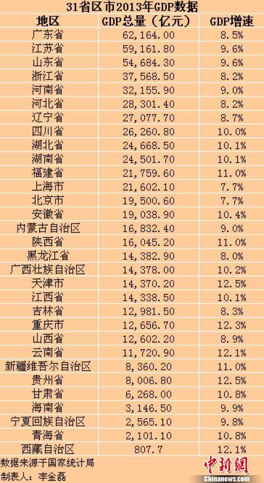 中国31省份2013年GDP出炉 总和超全国总量(表)