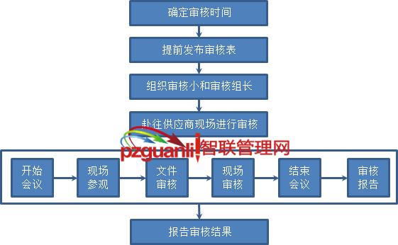 来料品质供应商管理审核流程图