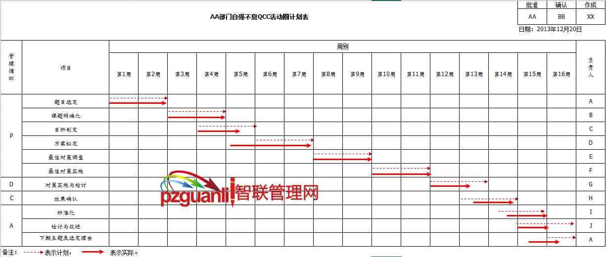 QC7大手法之图表-甘特图