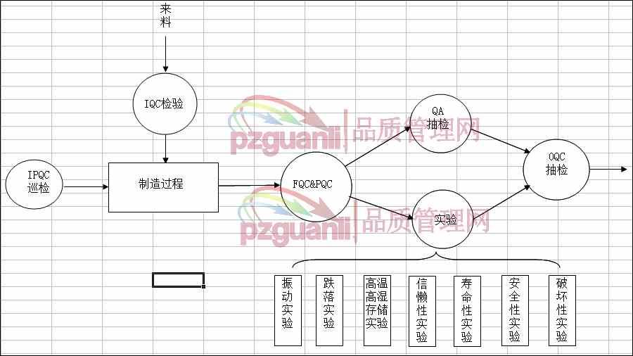 品管部工作流程