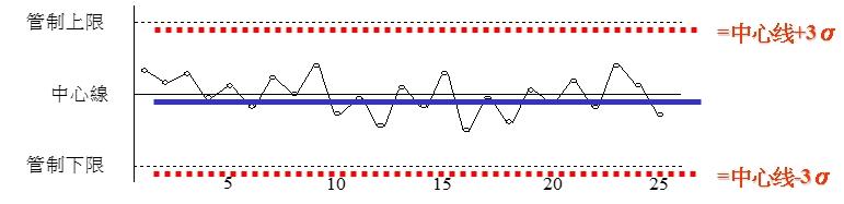 QC7大手法之管制图简介