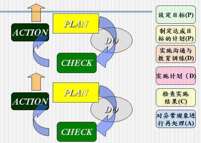QC7大手法之检查表第三节