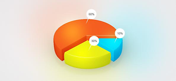 QC7大手法之图表-饼图