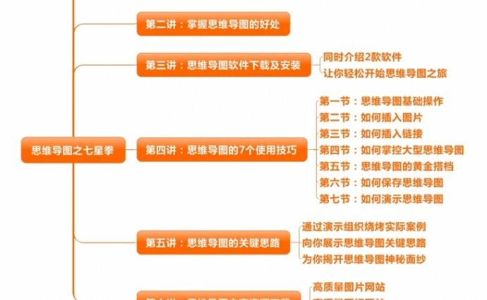 思维导图之七星拳【官方888元】+思维导图XMind实用学习教程