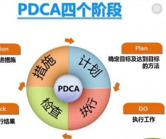 视频|管理者必备工具——PDCA循环管理5集