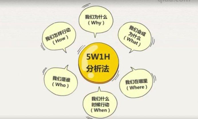 视频|管理者必备工具—5W1H分析法5集