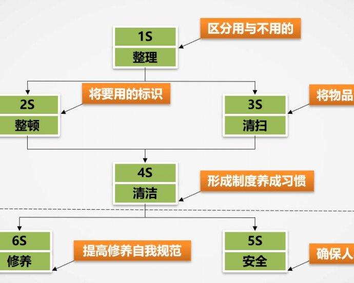 PPT 6S标准化管理