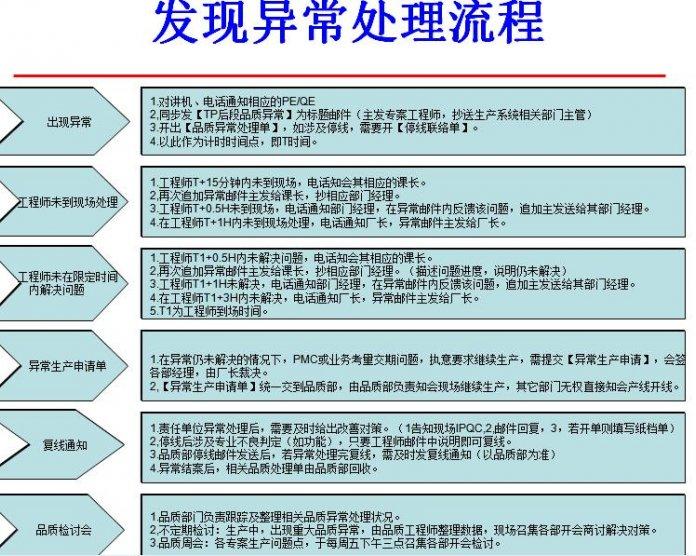 PPT|品质管理过程当中异常机制处理流程