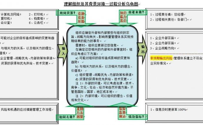 2015版ISO9001过程分析图-理解组织及其背景环境,相关方的需求和期望,风险和机遇的应对措施,基础设施,过程方法,过程分析等33张乌龟图解决工厂品质管理所有问题