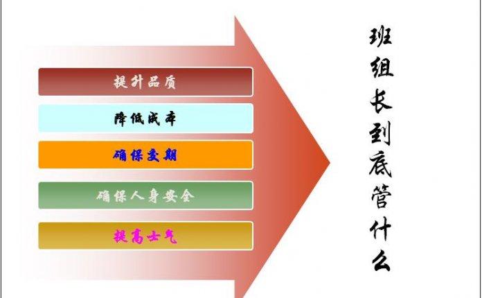 PPT|班组长能力提升—人员管理
