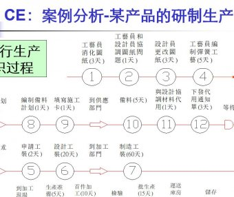 PPT IE七大手法5:流程法