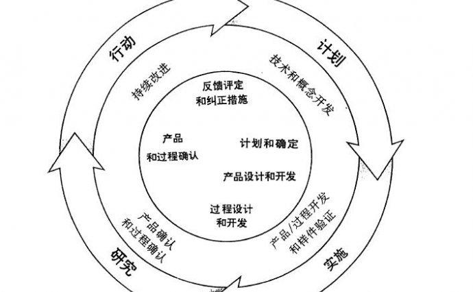 PDF|APQP先期产品质量策划-第二版