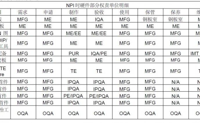 三阶文件|NPI新产品导入作业管理规范