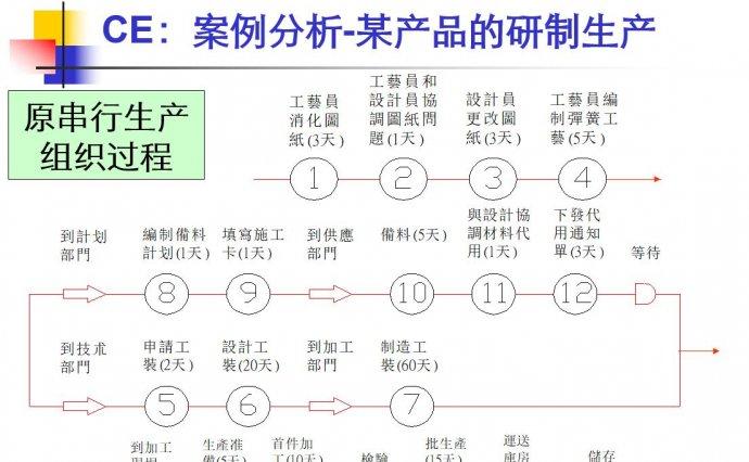 PPT|IE七大手法5:流程法