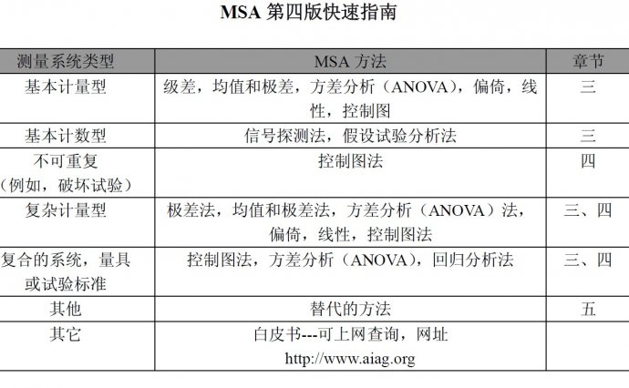 PDF|MSA测量系统手册_(第四版)