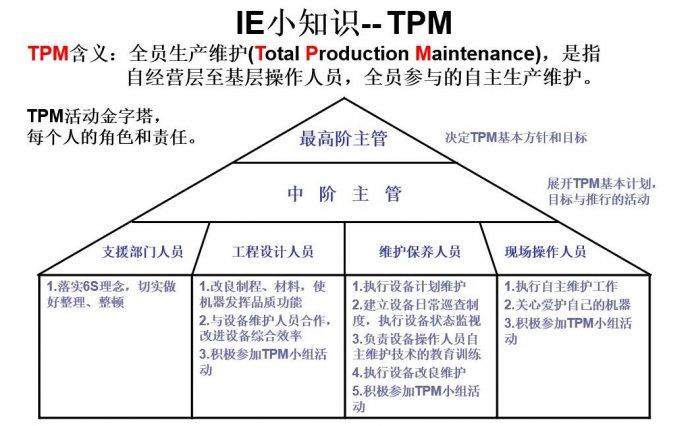 PPT|IE精益小知识大作用,品质管理改善常用