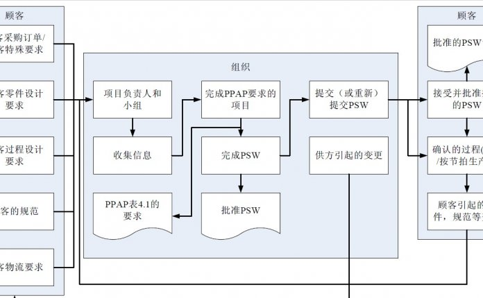 PDF|PPAP手册 最新中文版(第四版)