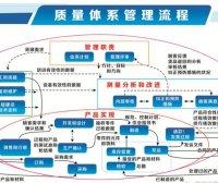 小型工厂怎样建立品质管理体系
