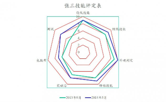 QC7大手法之图表-雷达图