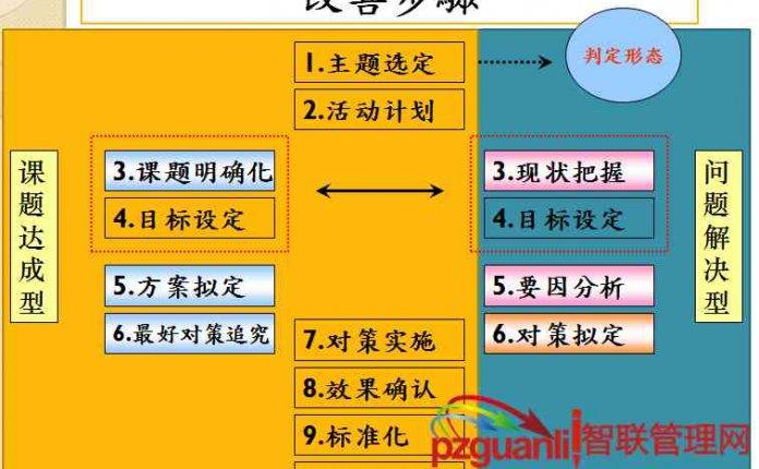 QC7大手法之特性要因图第一节