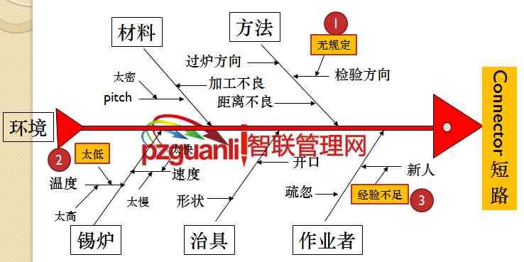 QC7大手法之特性要因图第二节